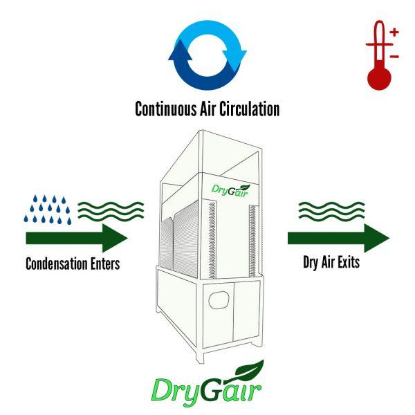 DryGair Operation Illustration